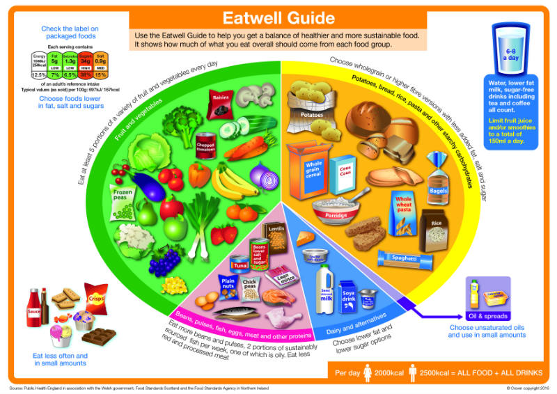 Eatwell_guide_2016_FINAL_MAR-16-update