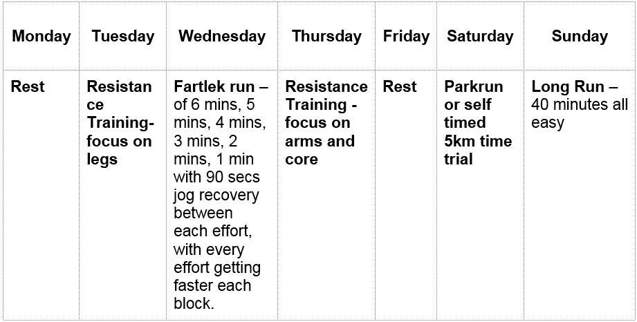 week five,10 weeks to 10K training plan, runningwithus, windsor running festival, by healthista