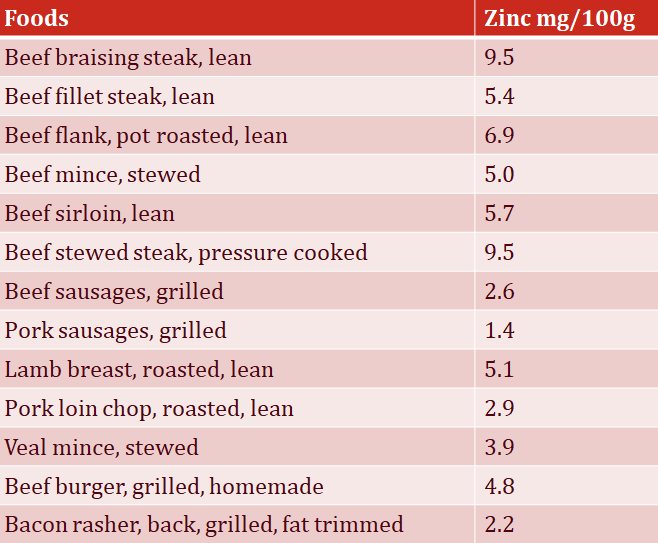 Graph with zinc content everyday foods