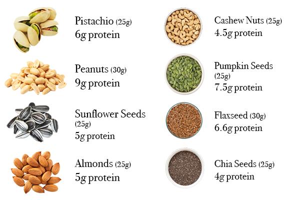 nuts seeds best vegan protein sources by healthista