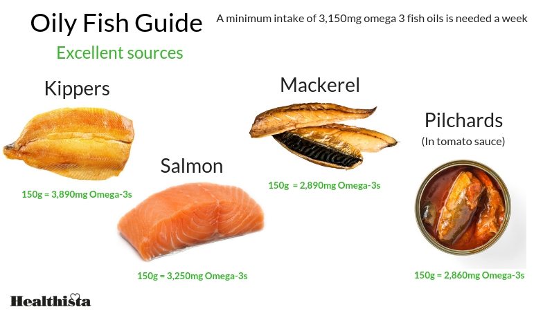 what is omega 3 oily fish guide by healthista