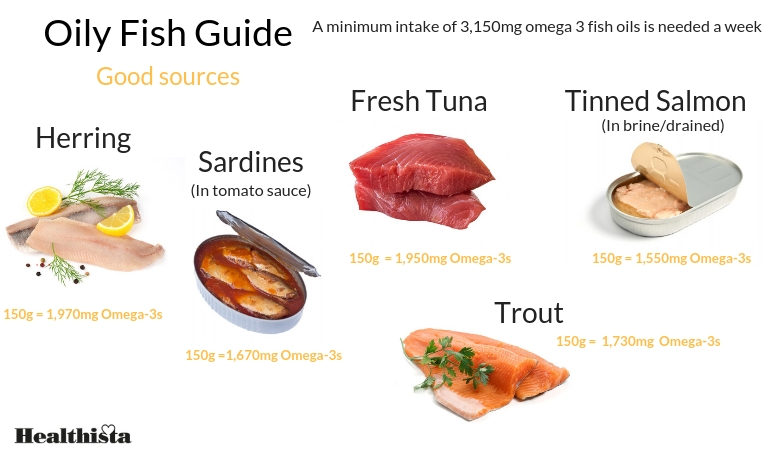 what is omega 3 healthista oily fish guide