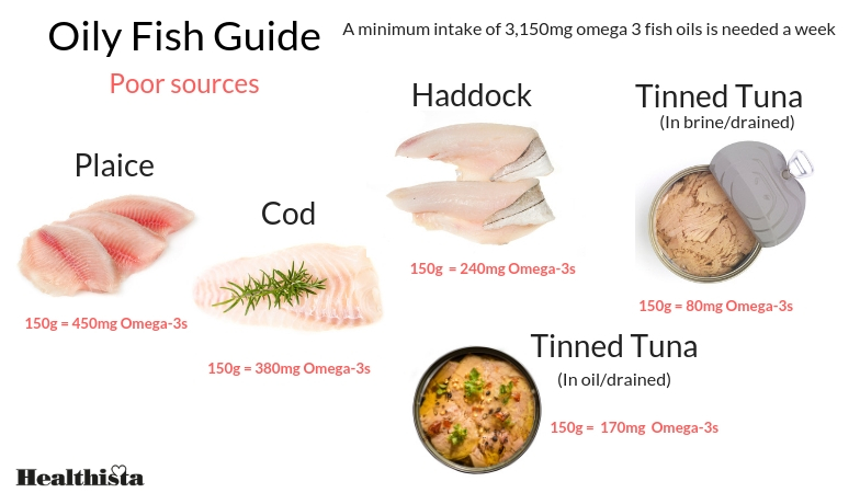 what is omega 3 oily fish guide healthista