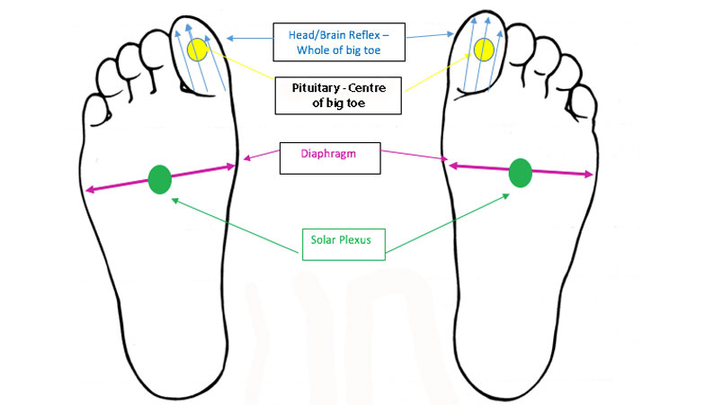 Suffering From A Headache This Foot Reflexology Massage Could Help Healthista