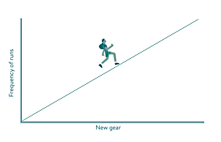running that doesn't suck graph healthista